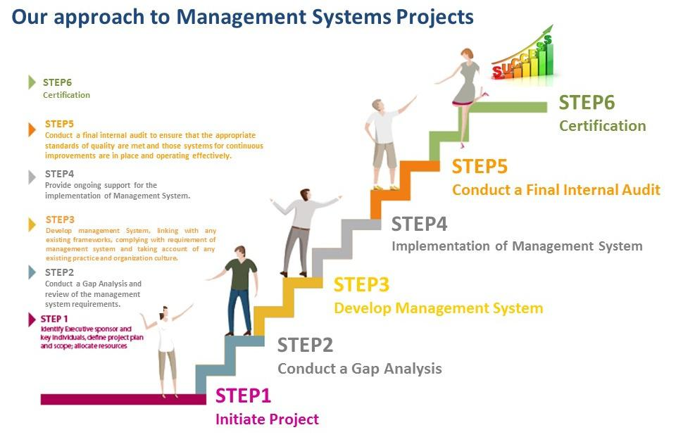 Our-approach-to-Management-Systems-Projects-min
